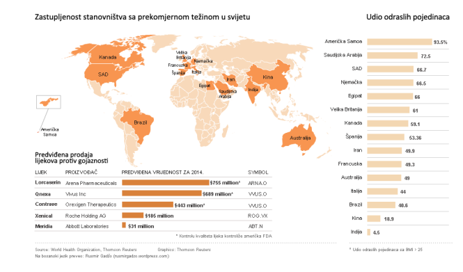 Zastupljenost stanovništva sa prekomjernom težinom u svijetu
